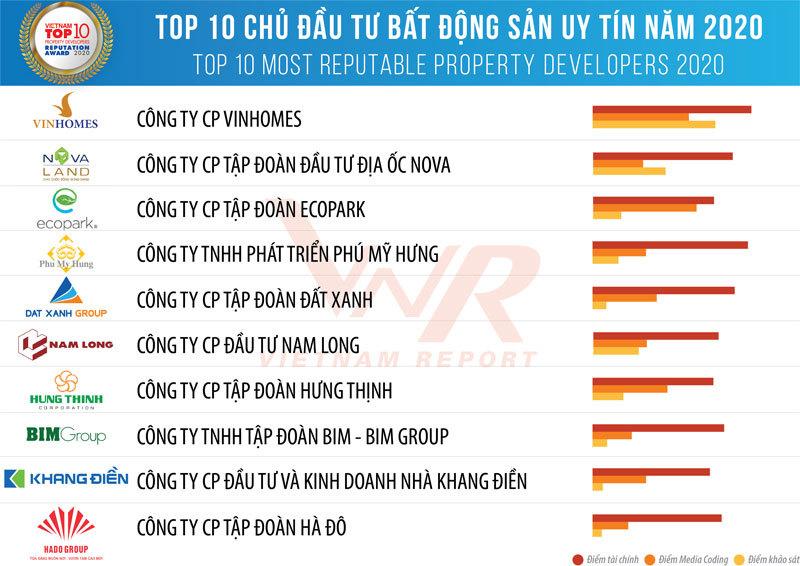 2020年ベトナム不動産企業トップ10