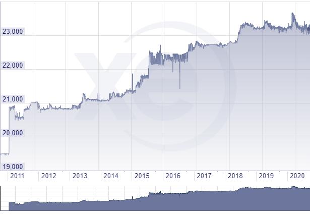 過去10年のVND-USDレート